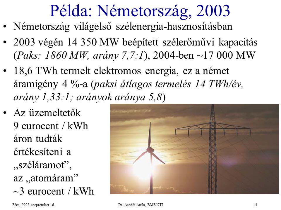 Dr.Aszódi Attila, BME NTI14Pécs, 2005. szeptember 16.