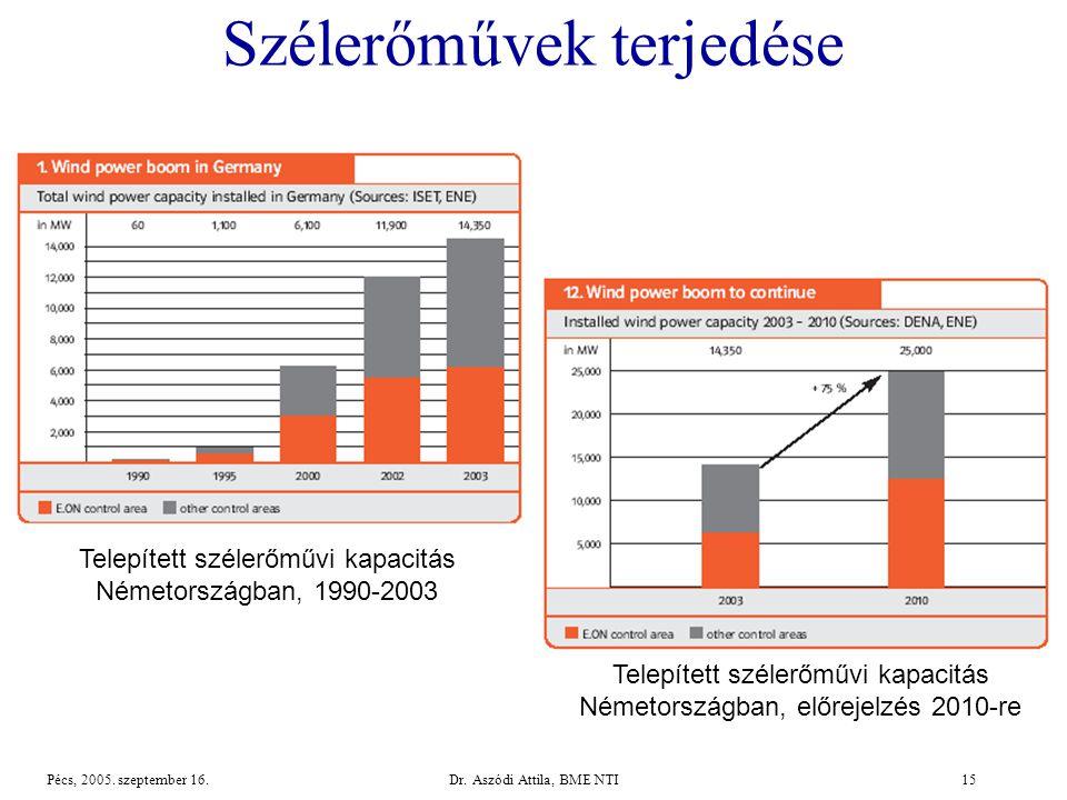 Dr.Aszódi Attila, BME NTI15Pécs, 2005. szeptember 16.