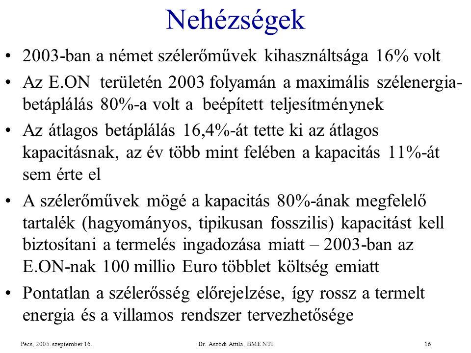 Dr.Aszódi Attila, BME NTI16Pécs, 2005. szeptember 16.