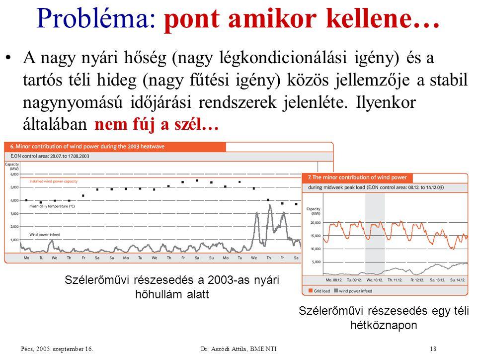 Dr.Aszódi Attila, BME NTI18Pécs, 2005. szeptember 16.
