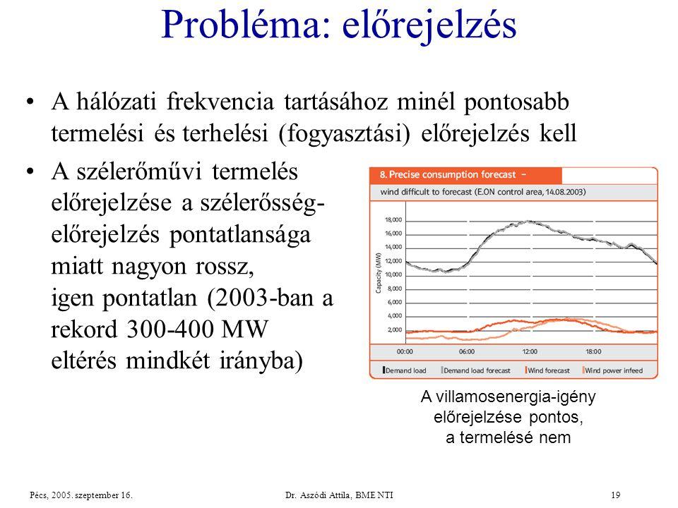 Dr.Aszódi Attila, BME NTI19Pécs, 2005. szeptember 16.