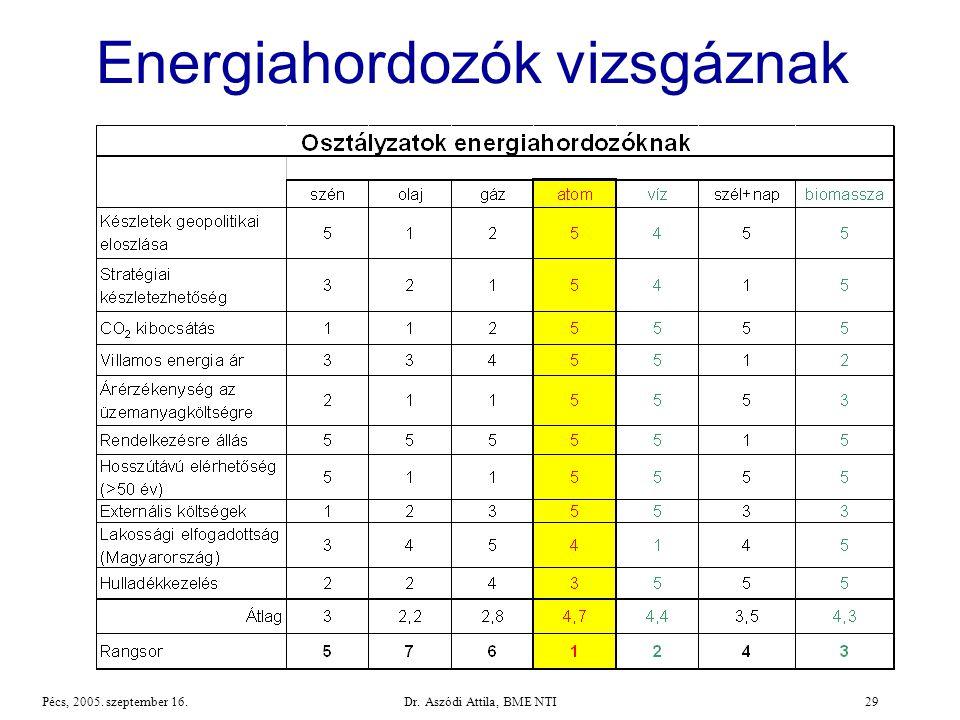 Dr. Aszódi Attila, BME NTI29Pécs, 2005. szeptember 16. Energiahordozók vizsgáznak