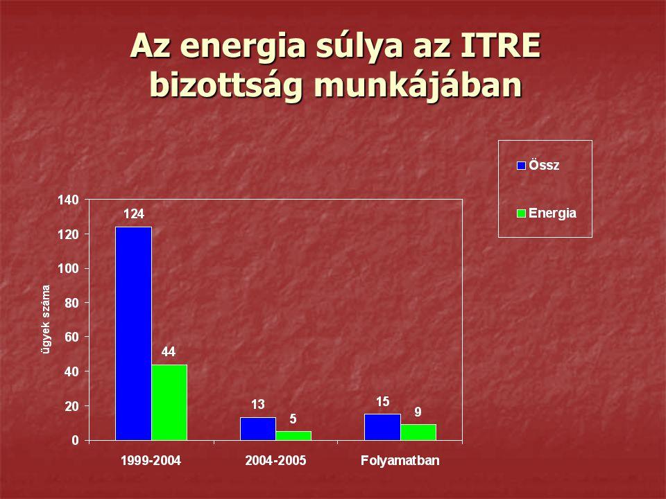 Az energia súlya az ITRE bizottság munkájában