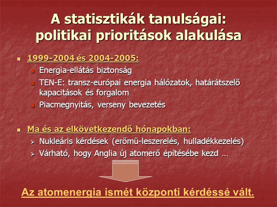 A statisztikák tanulságai: politikai prioritások alakulása 1999-2004 és 2004-2005: 1999-2004 és 2004-2005: Energia-ellátás biztonság Energia-ellátás biztonság TEN-E: transz-európai energia hálózatok, határátszelő kapacitások és forgalom TEN-E: transz-európai energia hálózatok, határátszelő kapacitások és forgalom Piacmegnyitás, verseny bevezetés Piacmegnyitás, verseny bevezetés Ma és az elkövetkezendő hónapokban: Ma és az elkövetkezendő hónapokban:  Nukleáris kérdések (erőmű-leszerelés, hulladékkezelés)  Várható, hogy Anglia új atomerő építésébe kezd … Az atomenergia ismét központi kérdéssé vált.