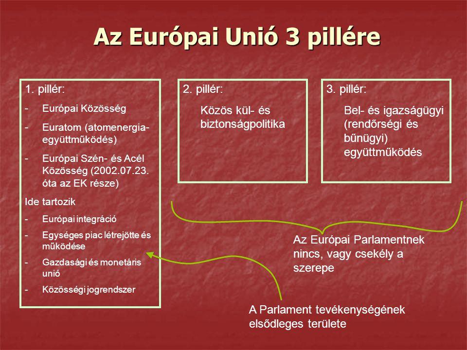 Az Európai Unió 3 pillére 1. pillér: -Európai Közösség -Euratom (atomenergia- együttműködés) -Európai Szén- és Acél Közösség (2002.07.23. óta az EK ré