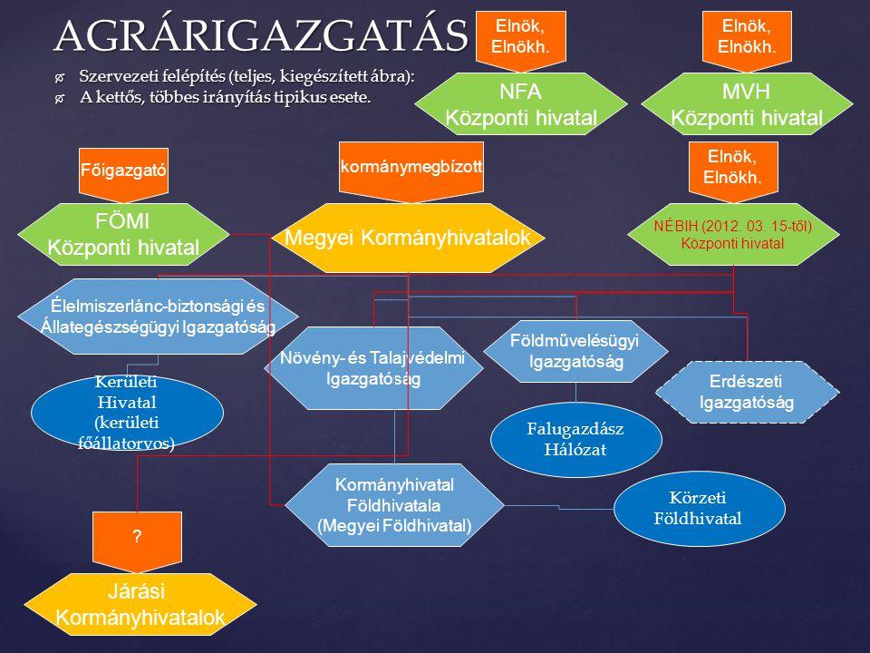  Szervezeti felépítés (teljes, kiegészített ábra):  A kettős, többes irányítás tipikus esete. AGRÁRIGAZGATÁS NÉBIH (2012. 03. 15-től) Központi hivat