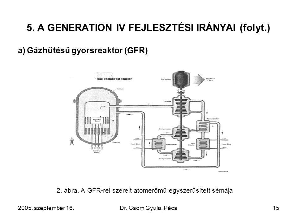 2005. szeptember 16.Dr. Csom Gyula, Pécs15 5. A GENERATION IV FEJLESZTÉSI IRÁNYAI (folyt.) a)Gázhűtésű gyorsreaktor (GFR) 2. ábra. A GFR-rel szerelt a