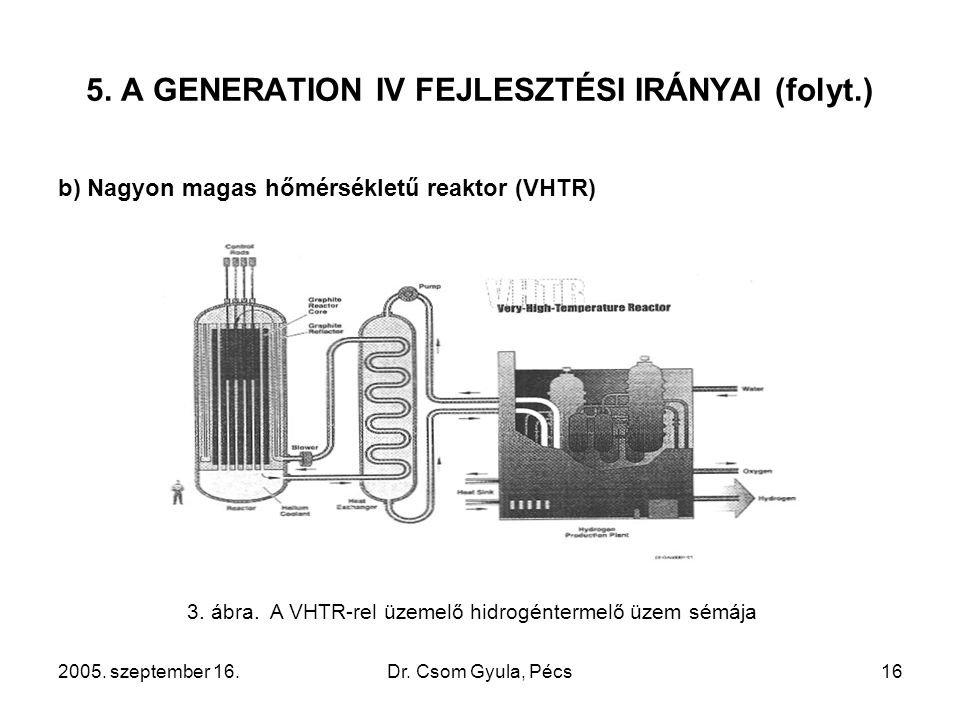 2005. szeptember 16.Dr. Csom Gyula, Pécs16 5. A GENERATION IV FEJLESZTÉSI IRÁNYAI (folyt.) b) Nagyon magas hőmérsékletű reaktor (VHTR) 3. ábra. A VHTR