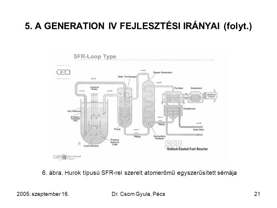 2005.szeptember 16.Dr. Csom Gyula, Pécs21 5. A GENERATION IV FEJLESZTÉSI IRÁNYAI (folyt.) 6.