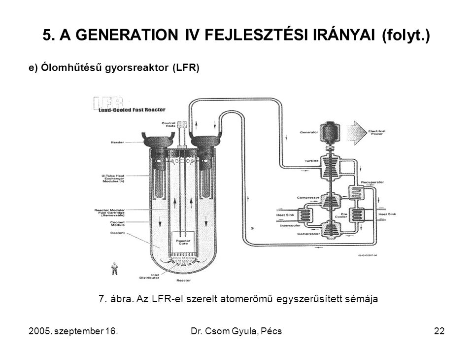 2005. szeptember 16.Dr. Csom Gyula, Pécs22 5. A GENERATION IV FEJLESZTÉSI IRÁNYAI (folyt.) e) Ólomhűtésű gyorsreaktor (LFR) 7. ábra. Az LFR-el szerelt