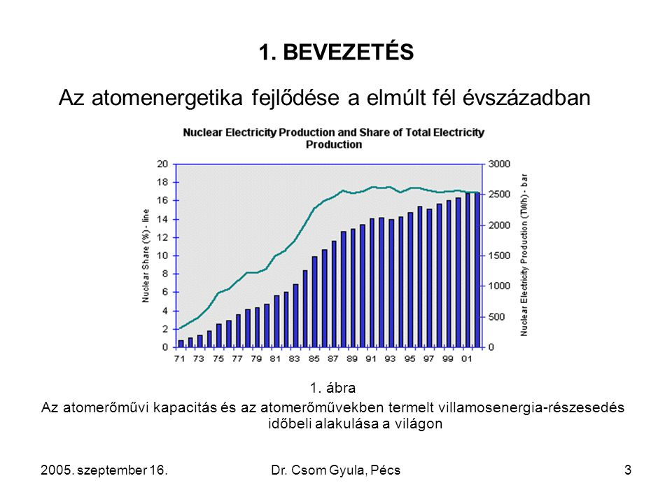 2005. szeptember 16.Dr. Csom Gyula, Pécs3 1. BEVEZETÉS Az atomenergetika fejlődése a elmúlt fél évszázadban 1. ábra Az atomerőművi kapacitás és az ato