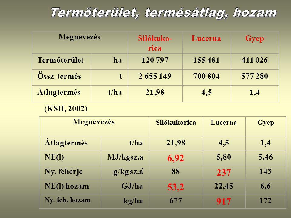 Megnevezés Silókuko- rica LucernaGyep Termőterület ha120 797155 481411 026 Össz. termés t2 655 149700 804577 280 Átlagtermést/ha21,984,51,4 Megnevezés
