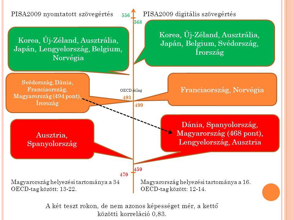 499 493 OECD-átlag Korea, Új-Zéland, Ausztrália, Japán, Lengyelország, Belgium, Norvégia PISA2009 nyomtatott szövegértésPISA2009 digitális szövegértés
