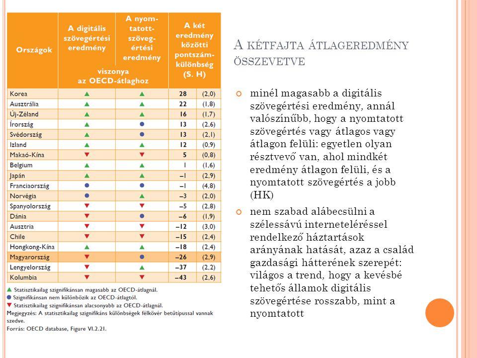 A NYOMTATOTT OLVASÁS – DIGITÁLIS SZÖVEGÉRTÉS Az olvasás élvezete A teljesítménykülönbségek 14%-át magyarázza Magyarország esetében a leglelkesebb és a legkevésbé érdeklődő olvasókat 98 képességpont választja el Az olvasott szövegek változatossága A teljesítménykülönbségek 7%-át magyarázza Magyarországon az összefüggés gyengébb, mint átlagosan, 2%
