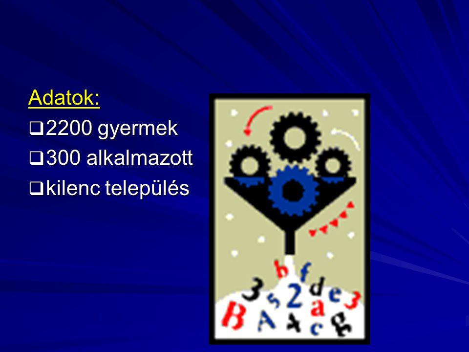 Adatok: 2222200 gyermek 333300 alkalmazott kkkkilenc település