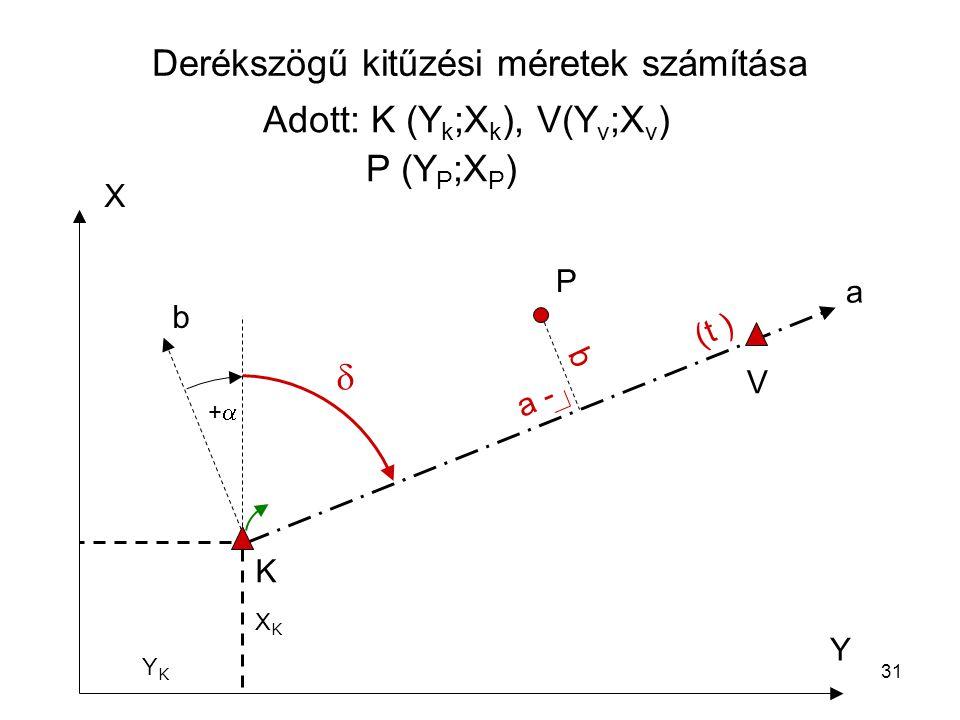 31 Derékszögű kitűzési méretek számítása X Y b a ++ P K V  (t ) a - b Adott: K (Y k ;X k ), V(Y v ;X v ) P (Y P ;X P ) XKXK YKYK