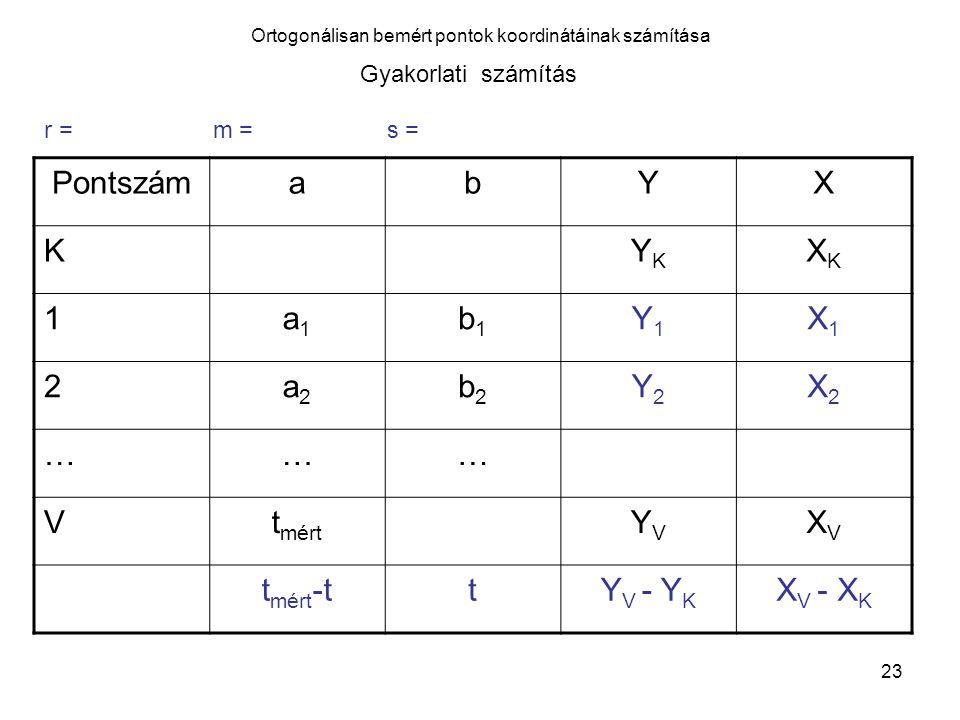 23 Ortogonálisan bemért pontok koordinátáinak számítása Gyakorlati számítás PontszámabYX KYKYK XKXK 1a1a1 b1b1 Y1Y1 X1X1 2a2a2 b2b2 Y2Y2 X2X2 ……… Vt m