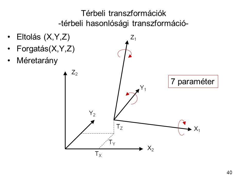 40 Térbeli transzformációk -térbeli hasonlósági transzformáció- Eltolás (X,Y,Z) Forgatás(X,Y,Z) Méretarány 7 paraméter TYTY TXTX TZTZ X1X1 Y1Y1 Z1Z1 X