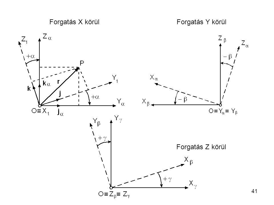 41 Forgatás X körül Forgatás Y körül Forgatás Z körül 1 1 1