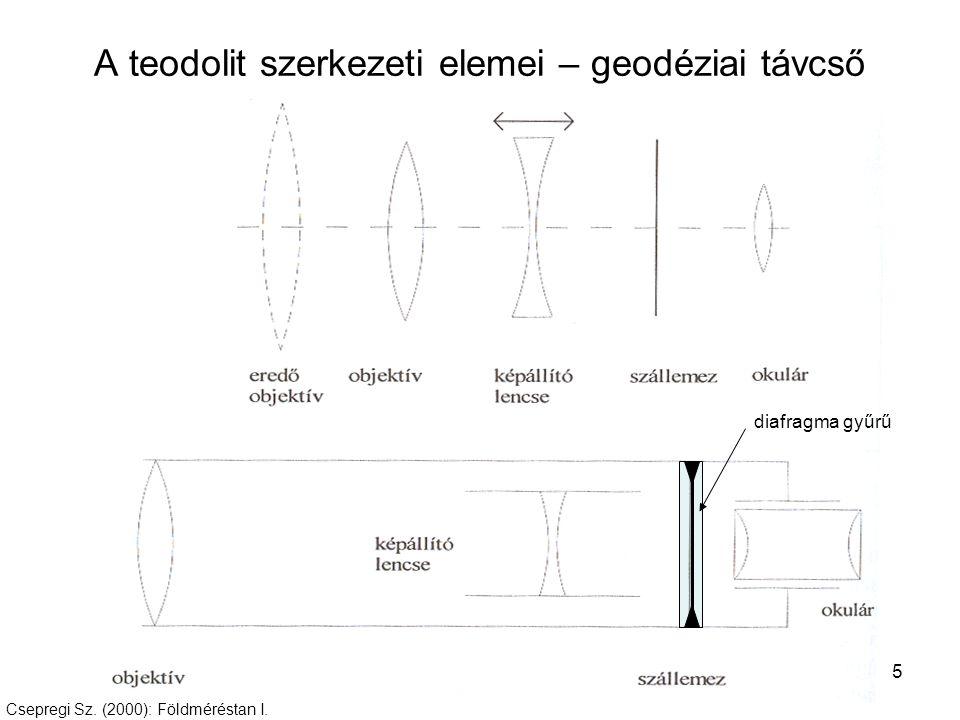 16 A teodolit szerkezeti elemei – leolvasóberendezések Leolvasás előtt vizsgálandó: –Főbeosztás legkisebb osztásköze –Segédbeosztás / mikrométerosztások osztásköze Feltétel: leolvasás parallaxis-mentes látómező mellett Tánczos L.: Általános geodézia.