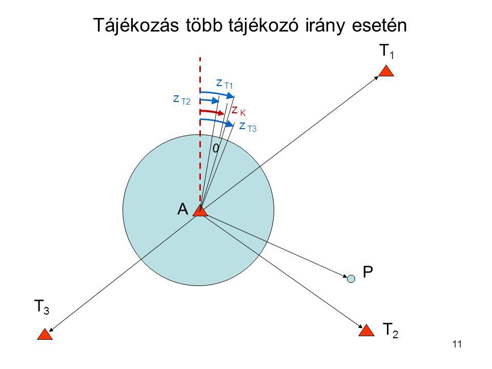 11 Tájékozás több tájékozó irány esetén T1T1 P 0 z T1 A T2T2 T3T3 z T2 z T3 z K