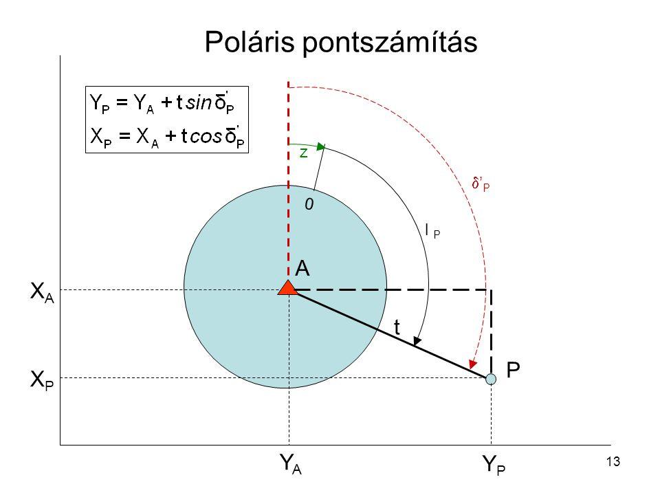13 Poláris pontszámítás P 0 l P 'P'P z A XPXP YPYP XAXA YAYA t