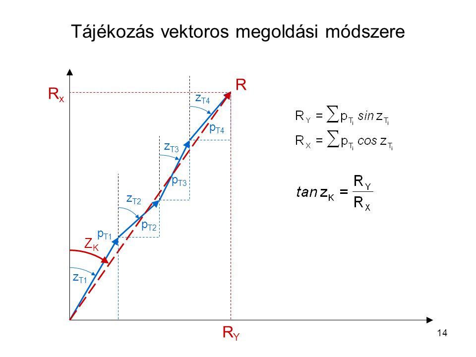 14 Tájékozás vektoros megoldási módszere z T1 z T2 z T3 z T4 p T1 p T2 p T3 p T4 R RxRx RYRY ZKZK