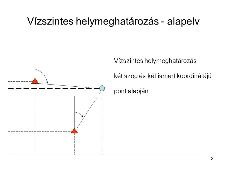 2 Vízszintes helymeghatározás - alapelv Vízszintes helymeghatározás két szög és két ismert koordinátájú pont alapján