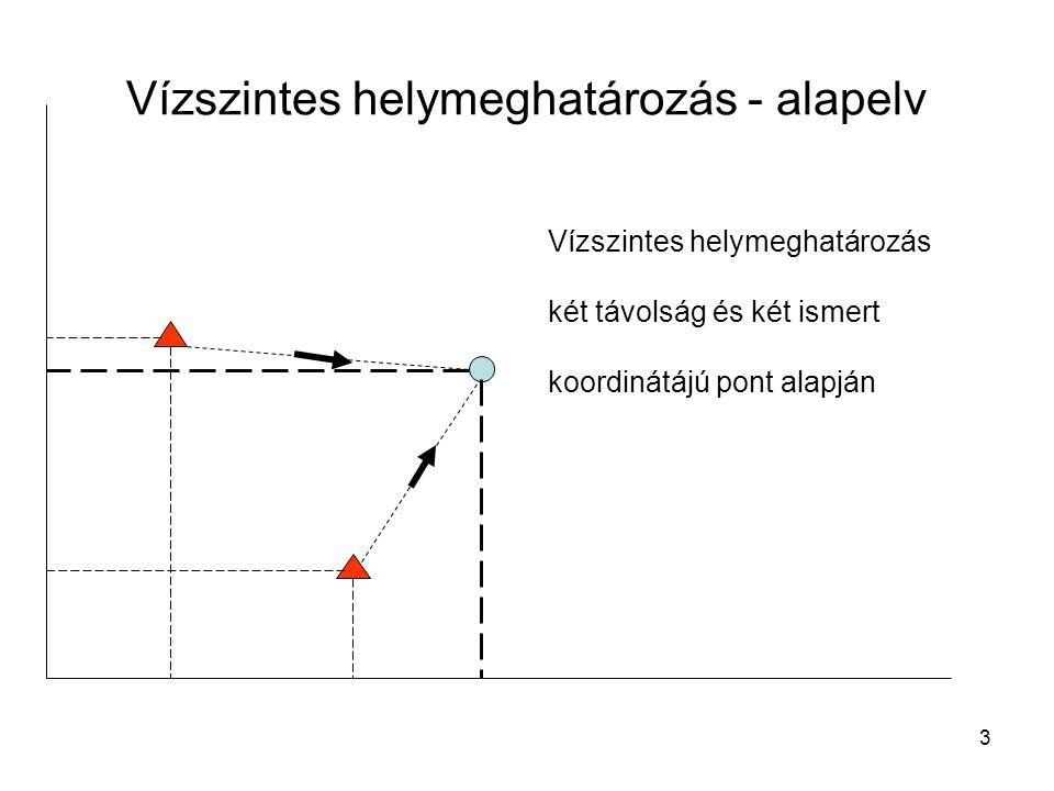 3 Vízszintes helymeghatározás - alapelv Vízszintes helymeghatározás két távolság és két ismert koordinátájú pont alapján