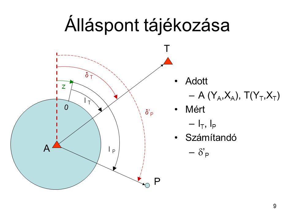 9 Álláspont tájékozása T P 0 l T l P  T 'P'P z A Adott –A (Y A,X A ), T(Y T,X T ) Mért –l T, l P Számítandó –  ' P