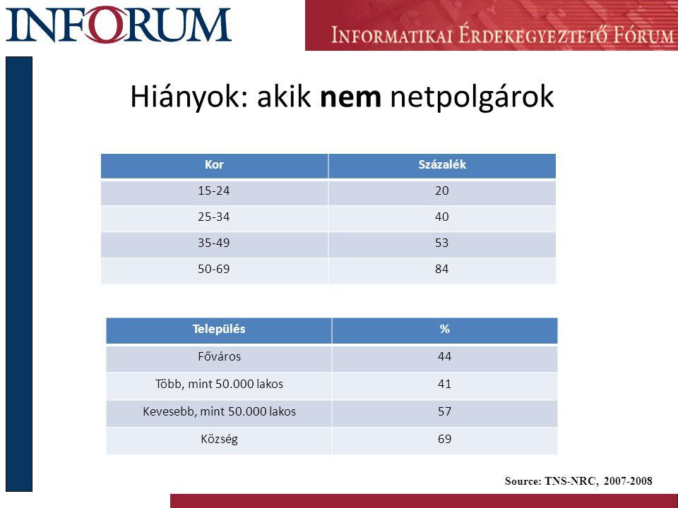 Hiányok: akik nem netpolgárok KorSzázalék 15-2420 25-3440 35-4953 50-6984 Source: TNS-NRC, 2007-2008 Település% Főváros44 Több, mint 50.000 lakos41 Ke