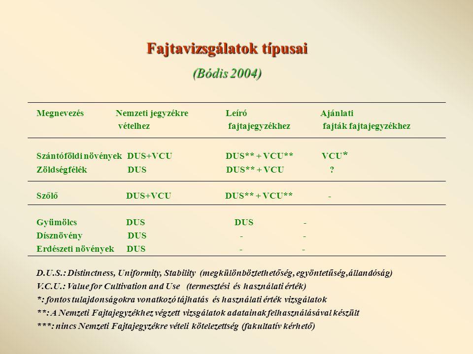 Megnevezés Nemzeti jegyzékre Leíró Ajánlati vételhez fajtajegyzékhez fajták fajtajegyzékhez Szántóföldi növények DUS+VCU DUS** + VCU** VCU * Zöldségfélék DUS DUS** + VCU .