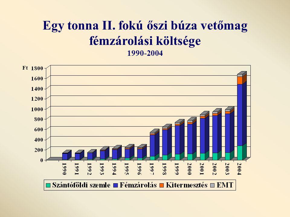 Egy tonna II. fokú őszi búza vetőmag fémzárolási költsége 1990-2004 Ft