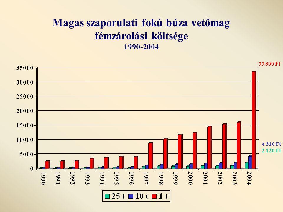 Magas szaporulati fokú búza vetőmag fémzárolási költsége 1990-2004 33 800 Ft 4 310 Ft 2 120 Ft