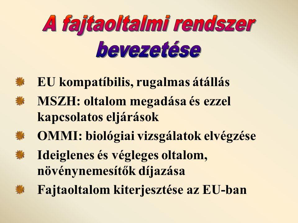 EU kompatíbilis, rugalmas átállás MSZH: oltalom megadása és ezzel kapcsolatos eljárások OMMI: biológiai vizsgálatok elvégzése Ideiglenes és végleges oltalom, növénynemesítők díjazása Fajtaoltalom kiterjesztése az EU-ban