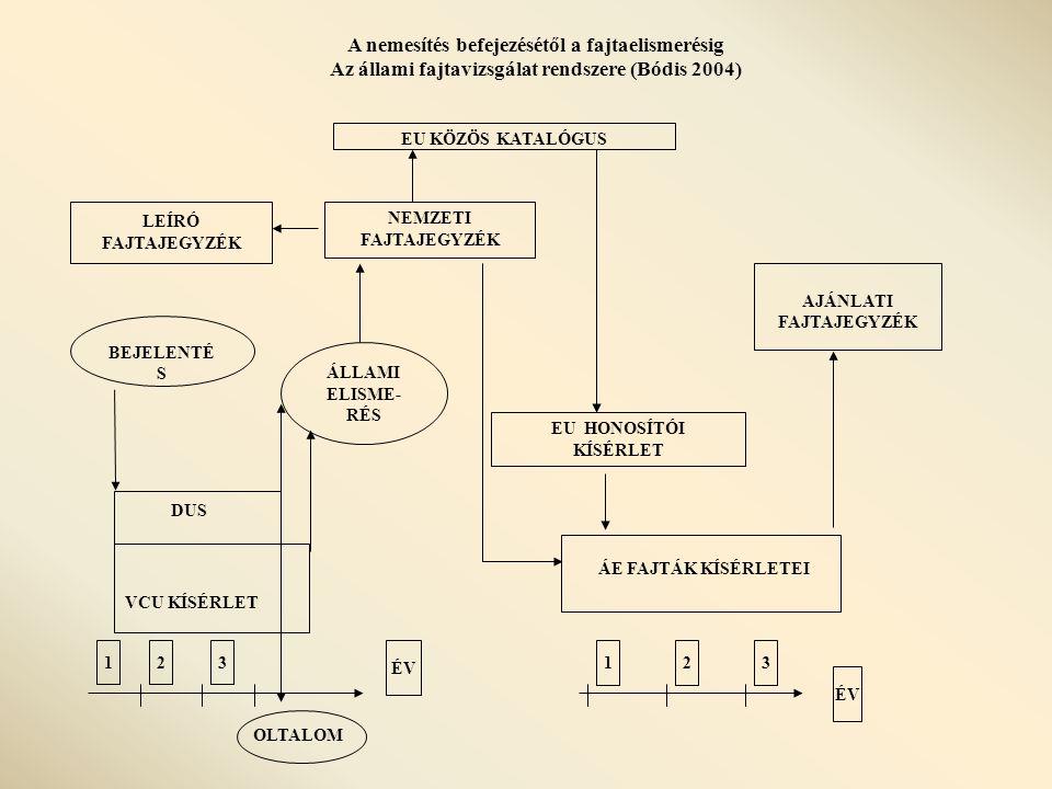 A nemesítés befejezésétől a fajtaelismerésig Az állami fajtavizsgálat rendszere (Bódis 2004) EU KÖZÖS KATALÓGUS AJÁNLATI FAJTAJEGYZÉK LEÍRÓ FAJTAJEGYZÉK NEMZETI FAJTAJEGYZÉK ÁLLAMI ELISME- RÉS BEJELENTÉ S DUS VCU KÍSÉRLET 1 ÉV 23 123 EU HONOSÍTÓI KÍSÉRLET ÁE FAJTÁK KÍSÉRLETEI OLTALOM