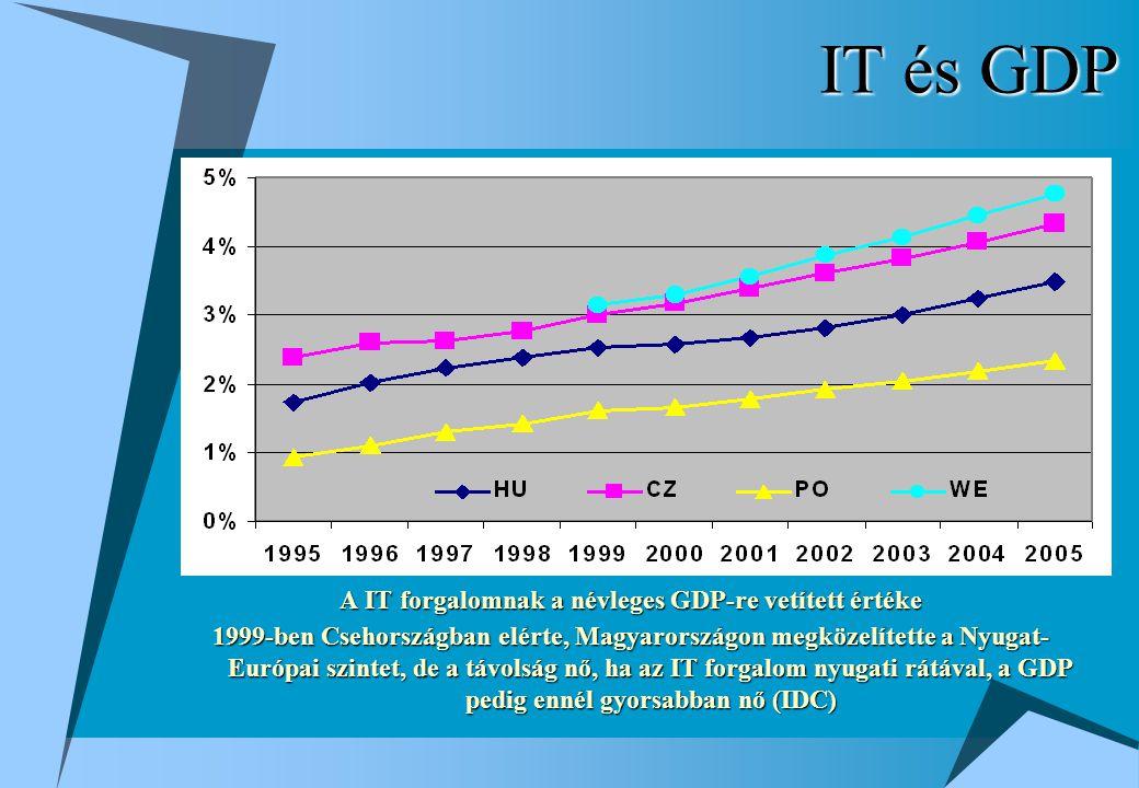 IT és GDP A IT forgalomnak a névleges GDP-re vetített értéke 1999-ben Csehországban elérte, Magyarországon megközelítette a Nyugat- Európai szintet, de a távolság nő, ha az IT forgalom nyugati rátával, a GDP pedig ennél gyorsabban nő (IDC)