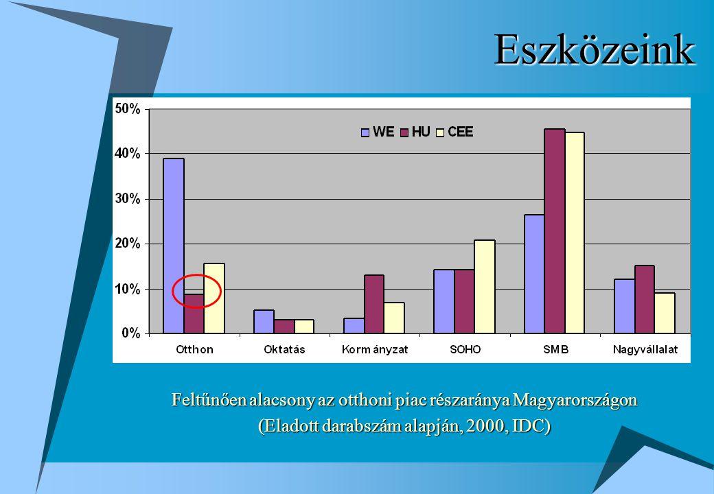 Eszközeink Feltűnően alacsony az otthoni piac részaránya Magyarországon (Eladott darabszám alapján, 2000, IDC)