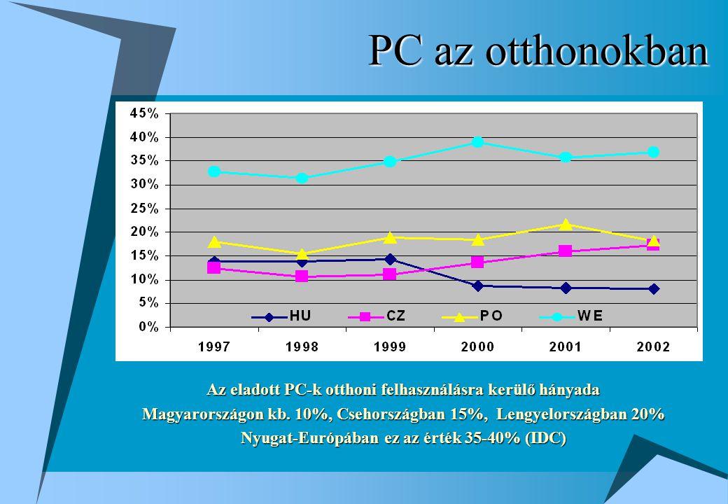 PC az otthonokban Az eladott PC-k otthoni felhasználásra kerülő hányada Magyarországon kb.