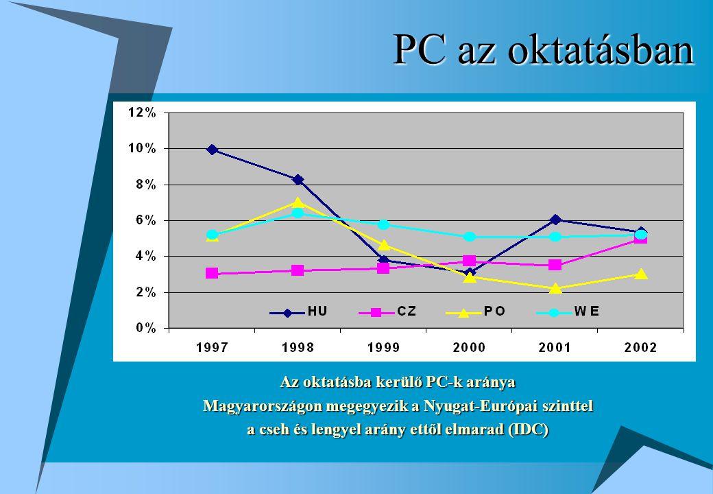 PC az oktatásban Az oktatásba kerülő PC-k aránya Magyarországon megegyezik a Nyugat-Európai szinttel a cseh és lengyel arány ettől elmarad (IDC)