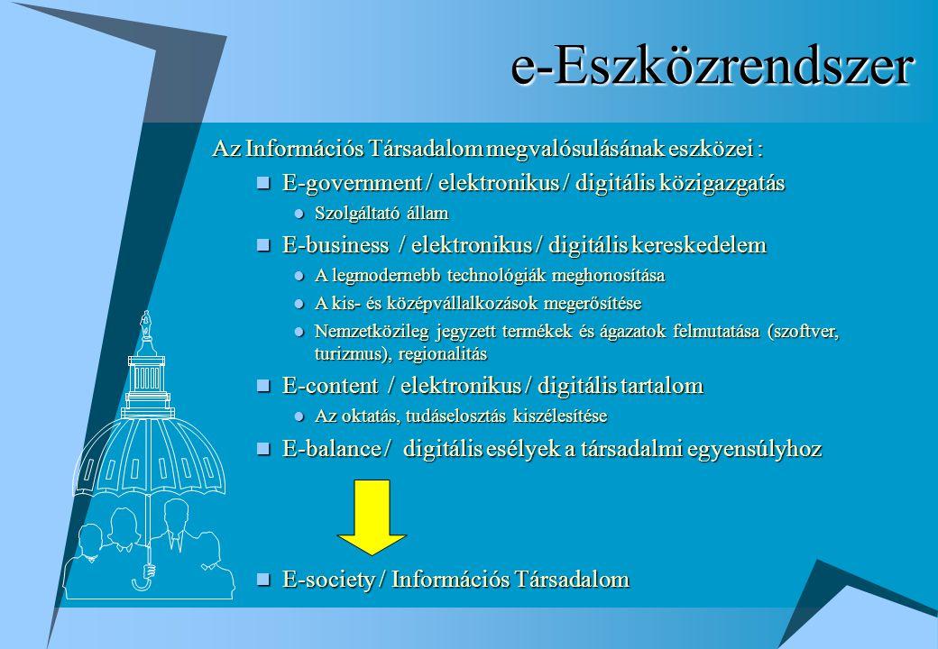 e-Eszközrendszer Az Információs Társadalom megvalósulásának eszközei : E-government / elektronikus / digitális közigazgatás E-government / elektronikus / digitális közigazgatás Szolgáltató állam Szolgáltató állam E-business / elektronikus / digitális kereskedelem E-business / elektronikus / digitális kereskedelem A legmodernebb technológiák meghonosítása A legmodernebb technológiák meghonosítása A kis- és középvállalkozások megerősítése A kis- és középvállalkozások megerősítése Nemzetközileg jegyzett termékek és ágazatok felmutatása (szoftver, turizmus), regionalitás Nemzetközileg jegyzett termékek és ágazatok felmutatása (szoftver, turizmus), regionalitás E-content / elektronikus / digitális tartalom E-content / elektronikus / digitális tartalom Az oktatás, tudáselosztás kiszélesítése Az oktatás, tudáselosztás kiszélesítése E-balance / digitális esélyek a társadalmi egyensúlyhoz E-balance / digitális esélyek a társadalmi egyensúlyhoz E-society / Információs Társadalom E-society / Információs Társadalom