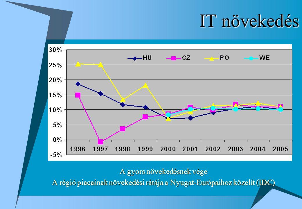IT növekedés A gyors növekedésnek vége A régió piacainak növekedési rátája a Nyugat-Európaihoz közelít (IDC)