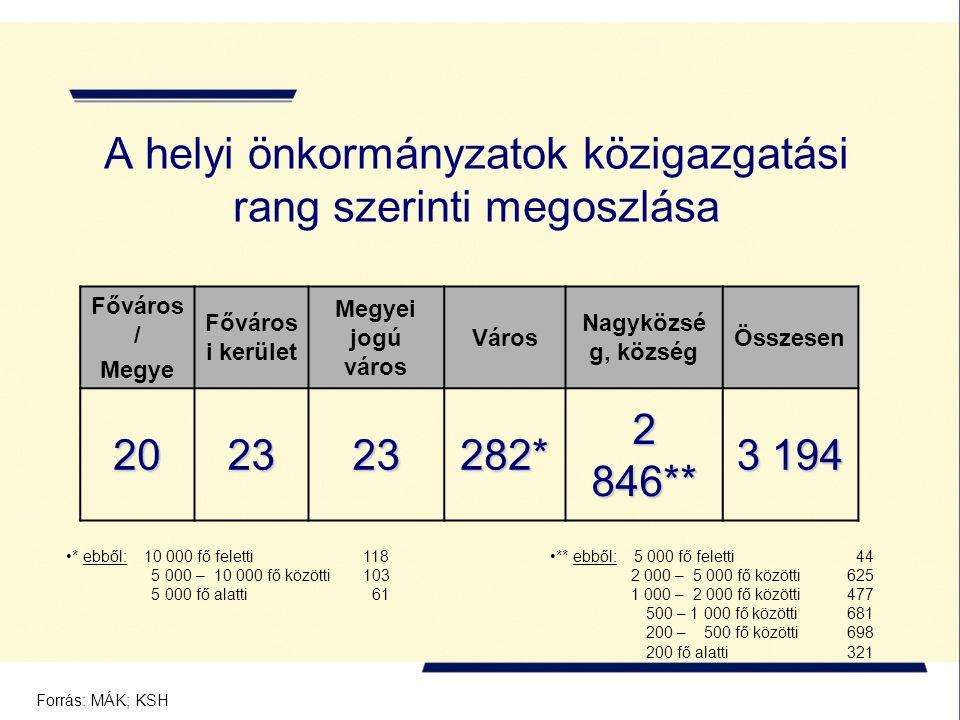 A helyi önkormányzatok közigazgatási rang szerinti megoszlása Főváros / Megye Főváros i kerület Megyei jogú város Város Nagyközsé g, község Összesen 202323282* 2 846** 3 194 ** ebből: 5 000 fő feletti 44 2 000 – 5 000 fő közötti 625 1 000 – 2 000 fő közötti 477 500 – 1 000 fő közötti 681 200 – 500 fő közötti 698 200 fő alatti 321 Forrás: MÁK; KSH * ebből: 10 000 fő feletti 118 5 000 – 10 000 fő közötti 103 5 000 fő alatti 61
