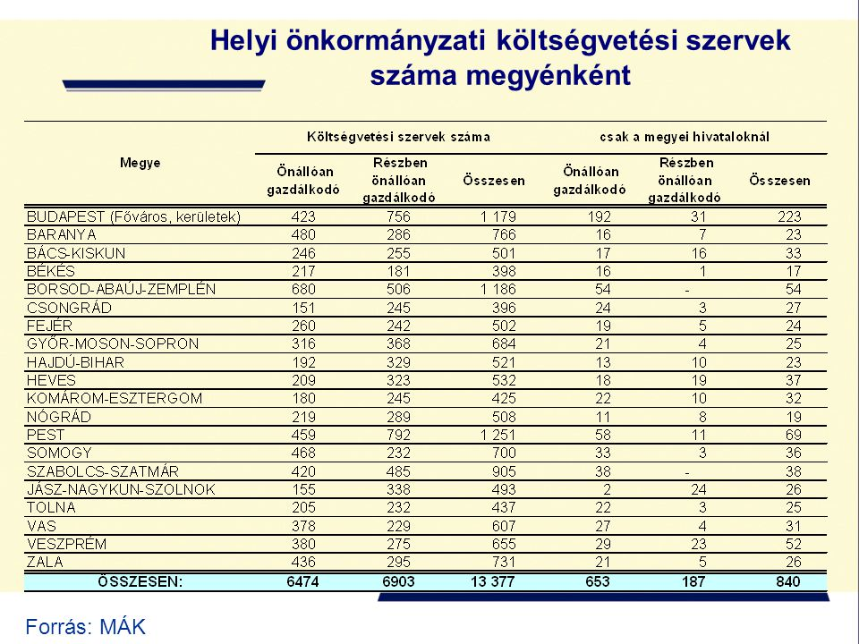 Helyi önkormányzati költségvetési szervek száma megyénként Forrás: MÁK