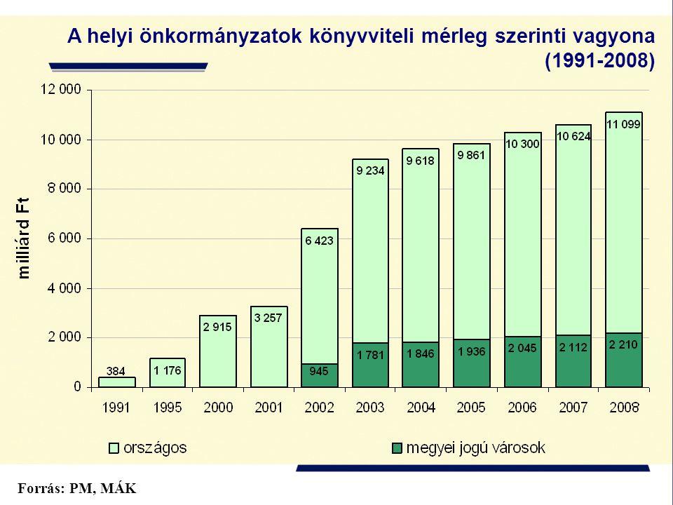 A helyi önkormányzatok könyvviteli mérleg szerinti vagyona (1991-2008) Forrás: PM, MÁK