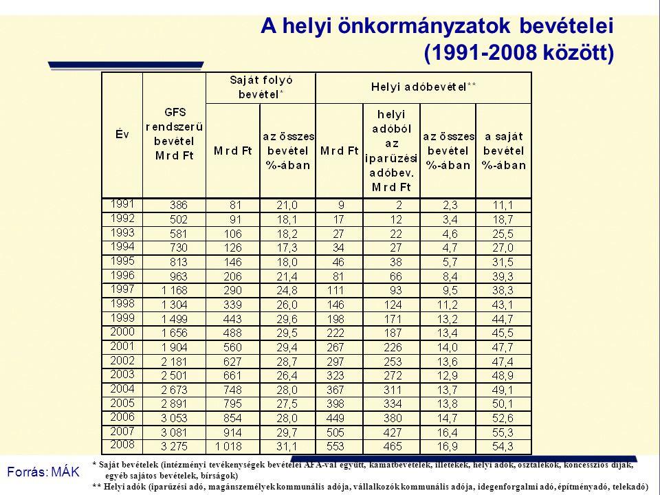 A helyi önkormányzatok bevételei (1991-2008 között) Forrás: MÁK * Saját bevételek (intézményi tevékenységek bevételei ÁFA-val együtt, kamatbevételek, illetékek, helyi adók, osztalékok, koncessziós díjak, egyéb sajátos bevételek, bírságok) ** Helyi adók (iparűzési adó, magánszemélyek kommunális adója, vállalkozók kommunális adója, idegenforgalmi adó, építményadó, telekadó)