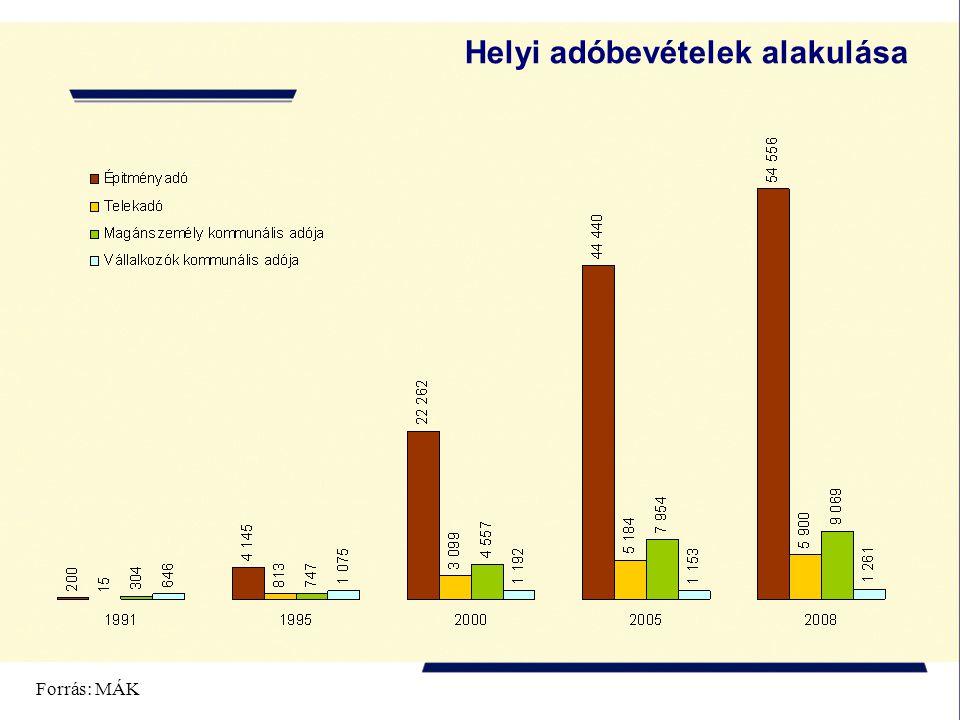 Helyi adóbevételek alakulása Forrás: MÁK