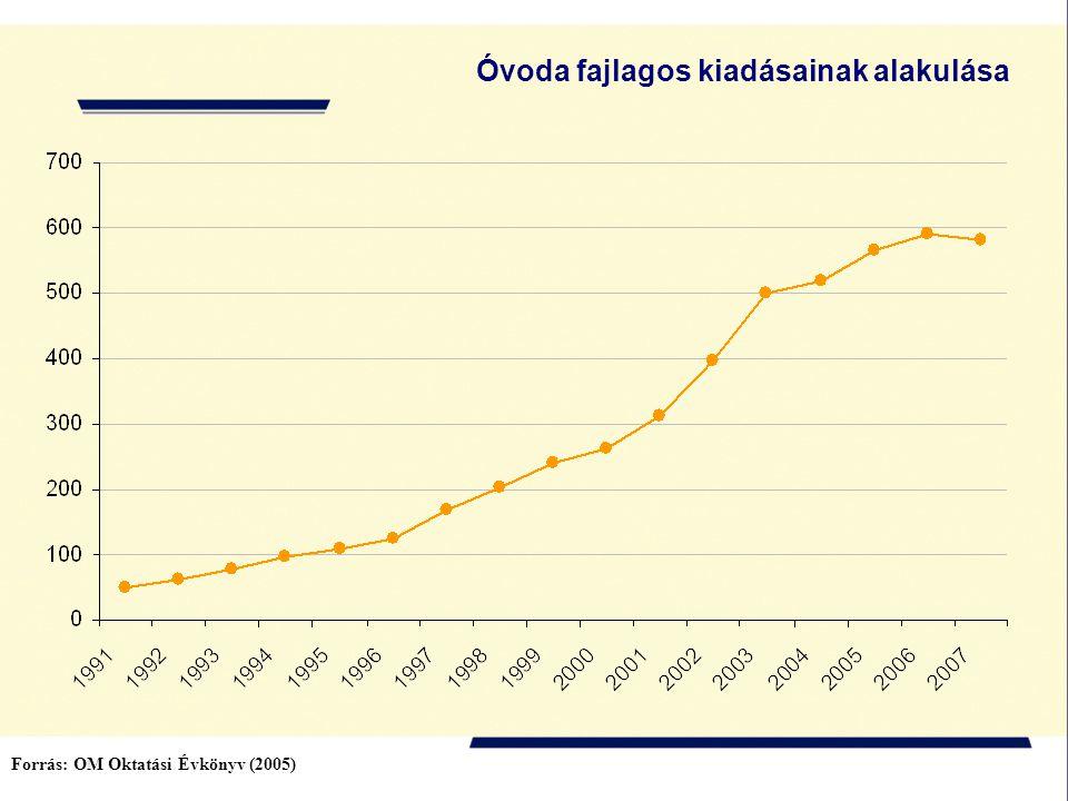Óvoda fajlagos kiadásainak alakulása Forrás: OM Oktatási Évkönyv (2005)