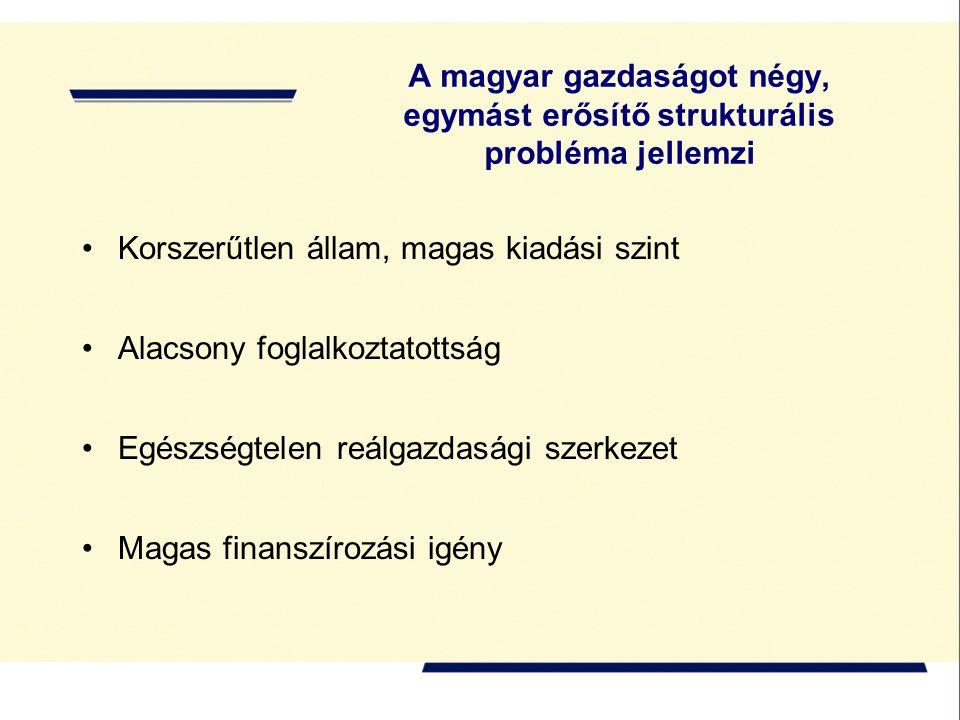 A magyar gazdaságot négy, egymást erősítő strukturális probléma jellemzi Korszerűtlen állam, magas kiadási szint Alacsony foglalkoztatottság Egészségtelen reálgazdasági szerkezet Magas finanszírozási igény