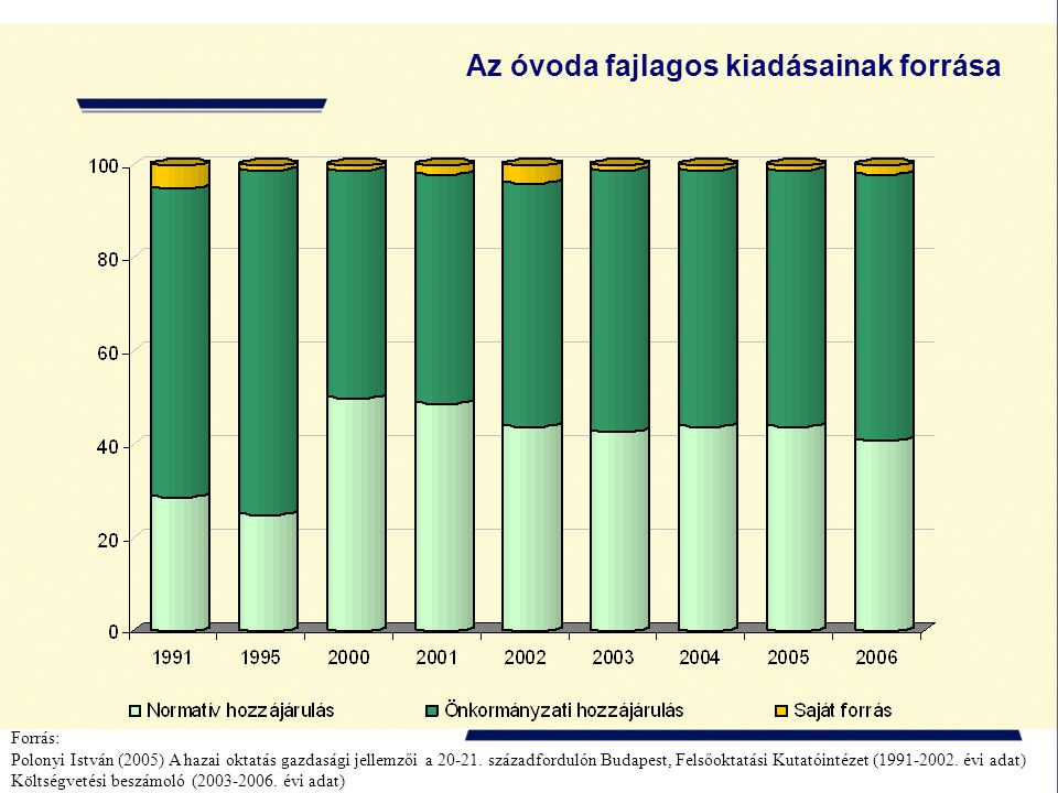 Az óvoda fajlagos kiadásainak forrása Forrás: Polonyi István (2005) A hazai oktatás gazdasági jellemzői a 20-21. századfordulón Budapest, Felsőoktatás